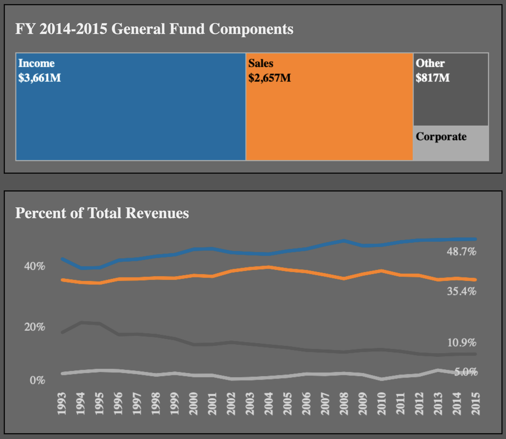 South Carolina Historical General Fund Revenues