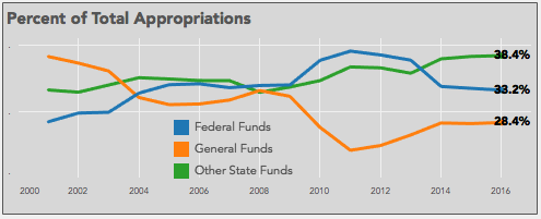 South Carolina State Appropriations, 1999 – 2016
