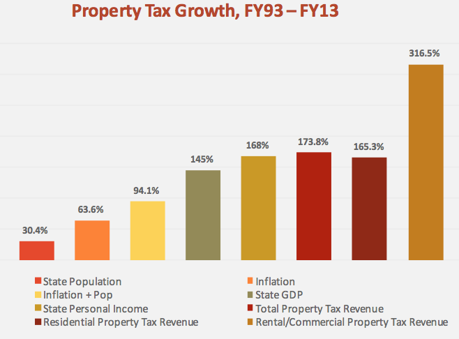 SC Property Tax Growth