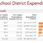South Carolina School District Expenditures, FY1993-FY2014
