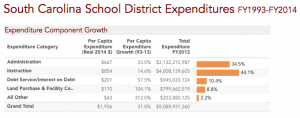 Read more about the article South Carolina School District Expenditures, FY1993-FY2014
