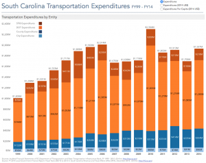 South Carolina Transportation Funding, FY1999 – FY2015