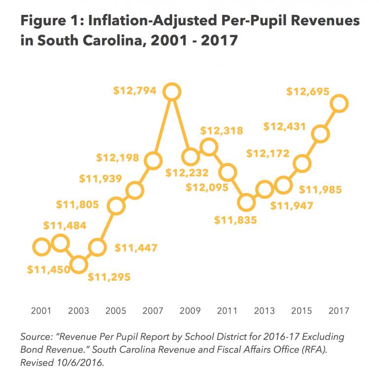 SC-K-12-Education-Revenues