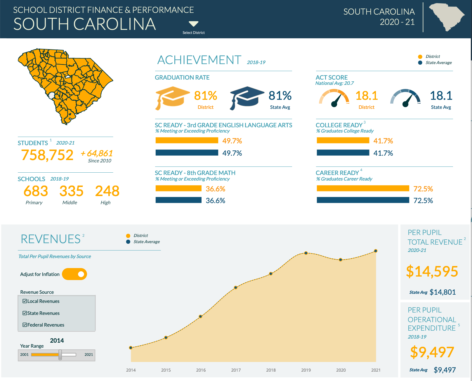 You are currently viewing South Carolina Education Dashboard